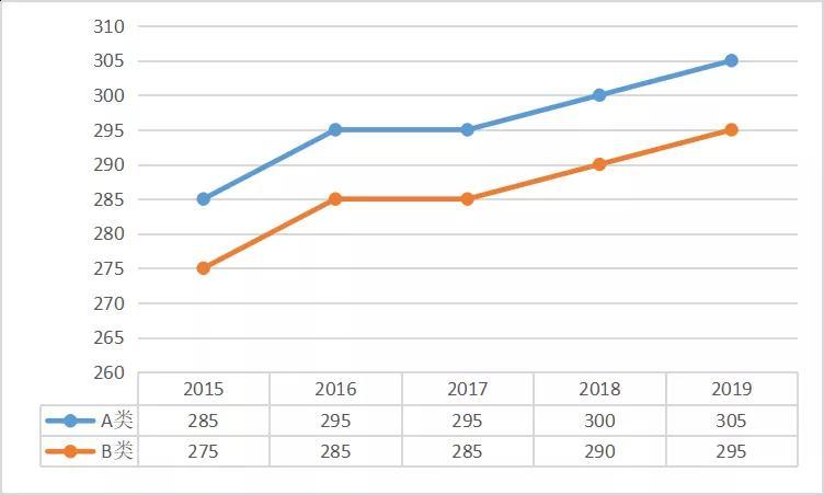 傲视天鹰:近五年医学专业考研国家分数线趋势