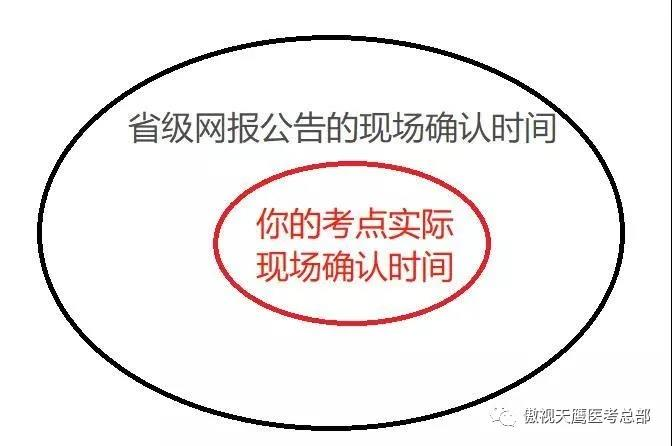 小心!报考点与省网报公告要求的确认时间不一致!
