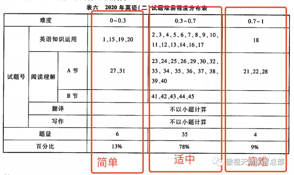 20考研平均分公布!21考研会更难?