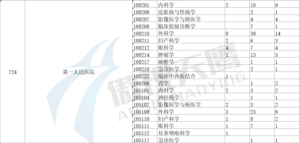 """2021年考研""""白热化""""竞争!加油!考研人!!!"""