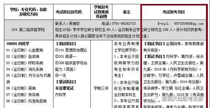 这些医学院也公布了复试科目与参考书目,有你的报考院校吗?