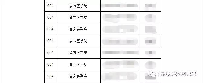 这些医学院公开21考研招录人数,是你的目标院校吗