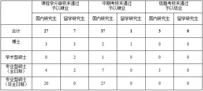 138名研究生被取消学位申请资格,多名导师被暂停招生,还有院校将调减招生名额。。
